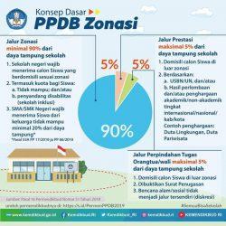 Kemendikbud: Sistem Zonasi Mempercepat Pemerataan di Sektor Pendidikan